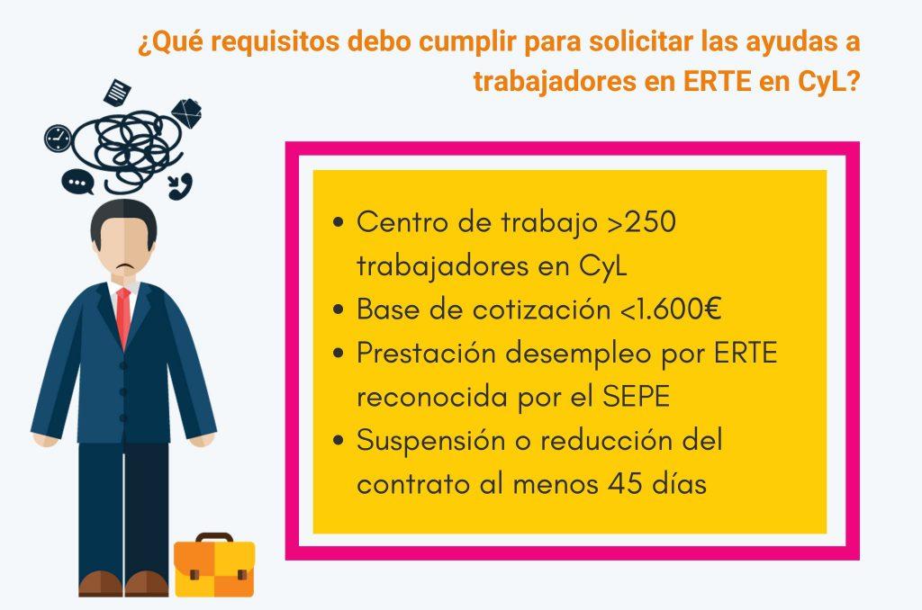 Infografía con los requisitos para solicitar la ayuda a trabajadores en ERTE en Castilla y León