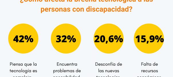 Datos de cómo afecta la brecha tecnológica a las personas con discapacidad