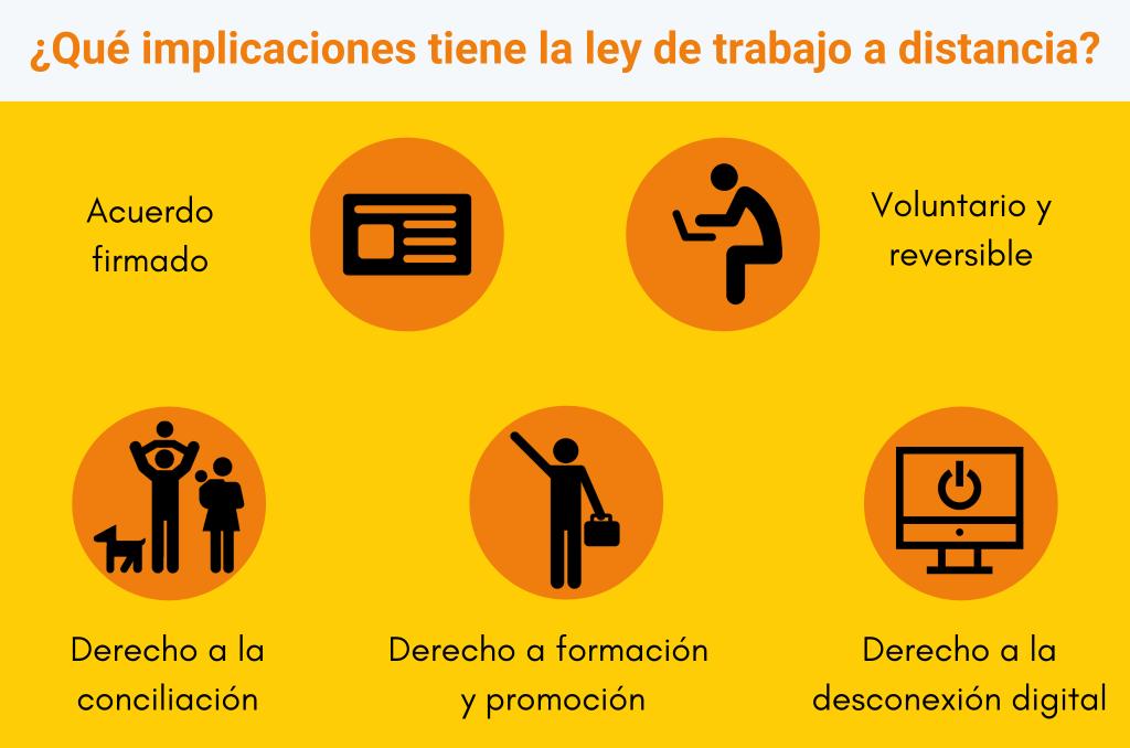 Implicaciones de la ley de trabajo a distancia: acuerdo firmado, voluntario y reversible, derecho a formación y promoción, derecho a la desconexión digital y conciliación
